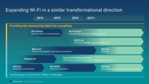 Expanding W-Fi in a similar transformal direction